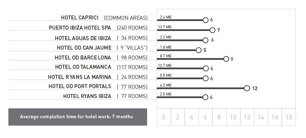 Nuestros Tempos – Hoteles